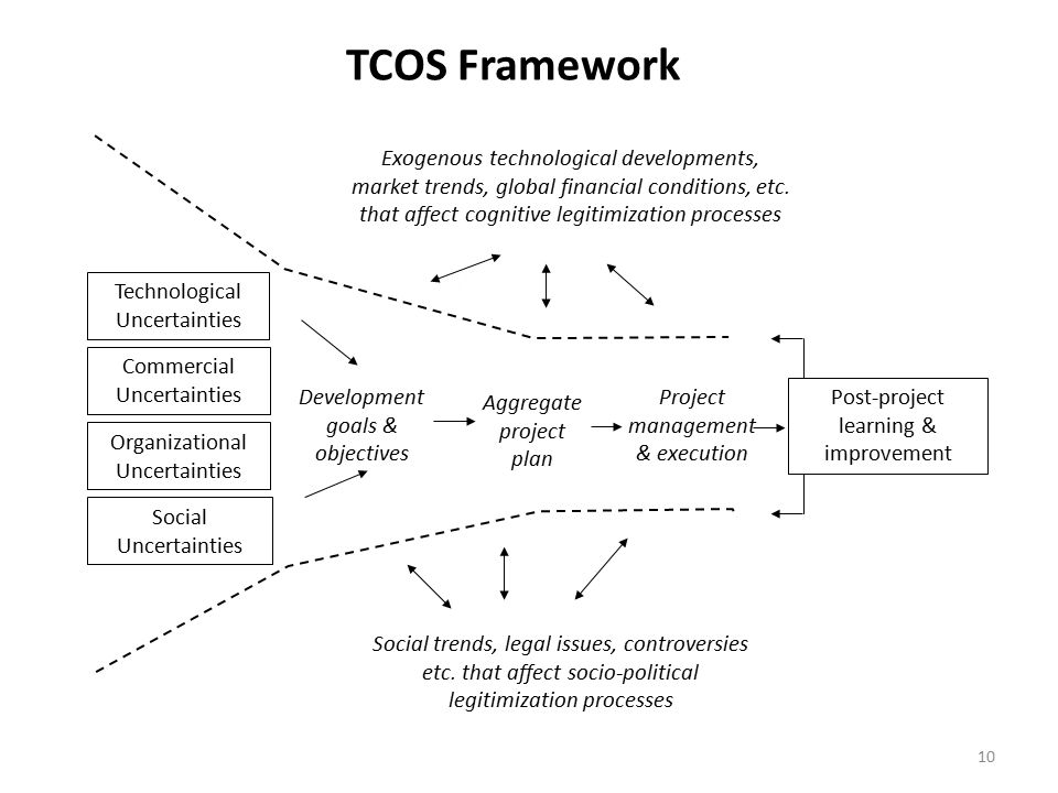 Technological Uncertainties Development goals & objectives Aggregate project plan Project management & execution Post-project learning & improvement Commercial Uncertainties Organizational Uncertainties Social Uncertainties Exogenous technological developments, market trends, global financial conditions, etc.