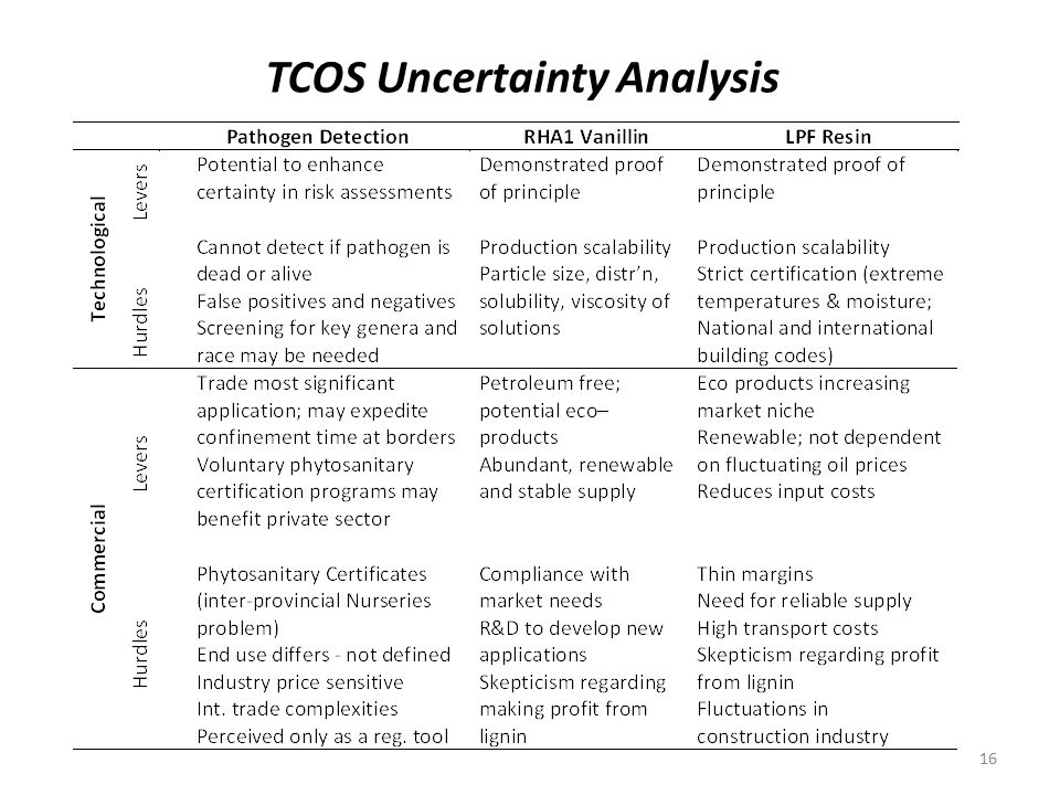 TCOS Uncertainty Analysis 16
