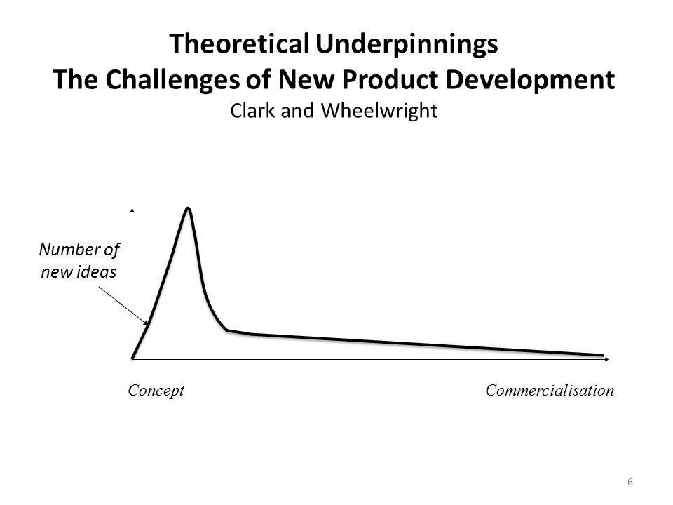 Theoretical Underpinnings The Challenges of New Product Development Clark and Wheelwright Number of new ideas ConceptCommercialisation 6