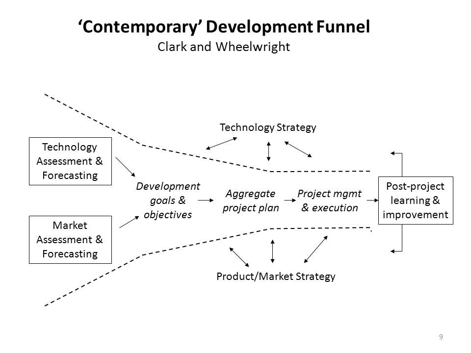 'Contemporary' Development Funnel Clark and Wheelwright Technology Assessment & Forecasting Market Assessment & Forecasting Development goals & objectives Aggregate project plan Project mgmt & execution Post-project learning & improvement Technology Strategy Product/Market Strategy 9