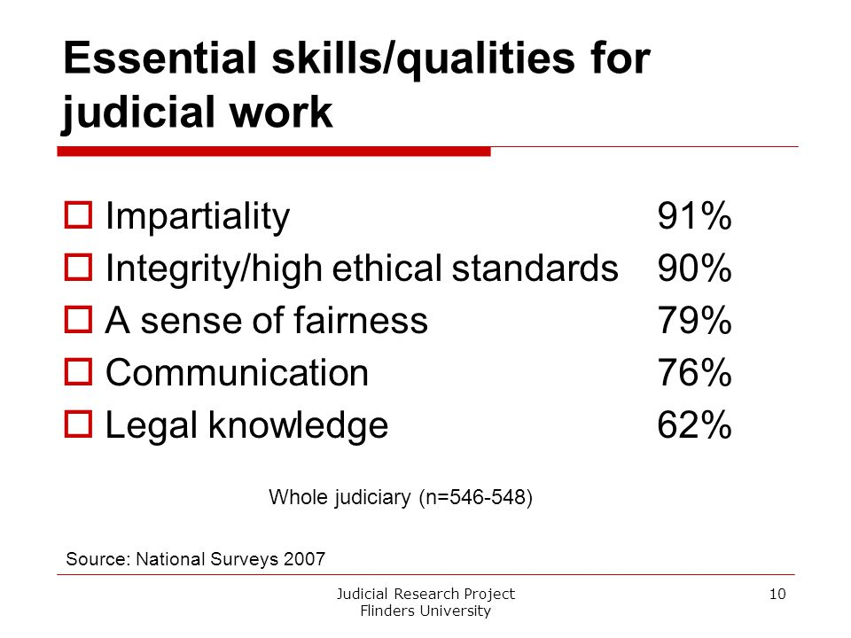 Essential skills/qualities for judicial work  Impartiality91%  Integrity/high ethical standards90%  A sense of fairness79%  Communication76%  Leg