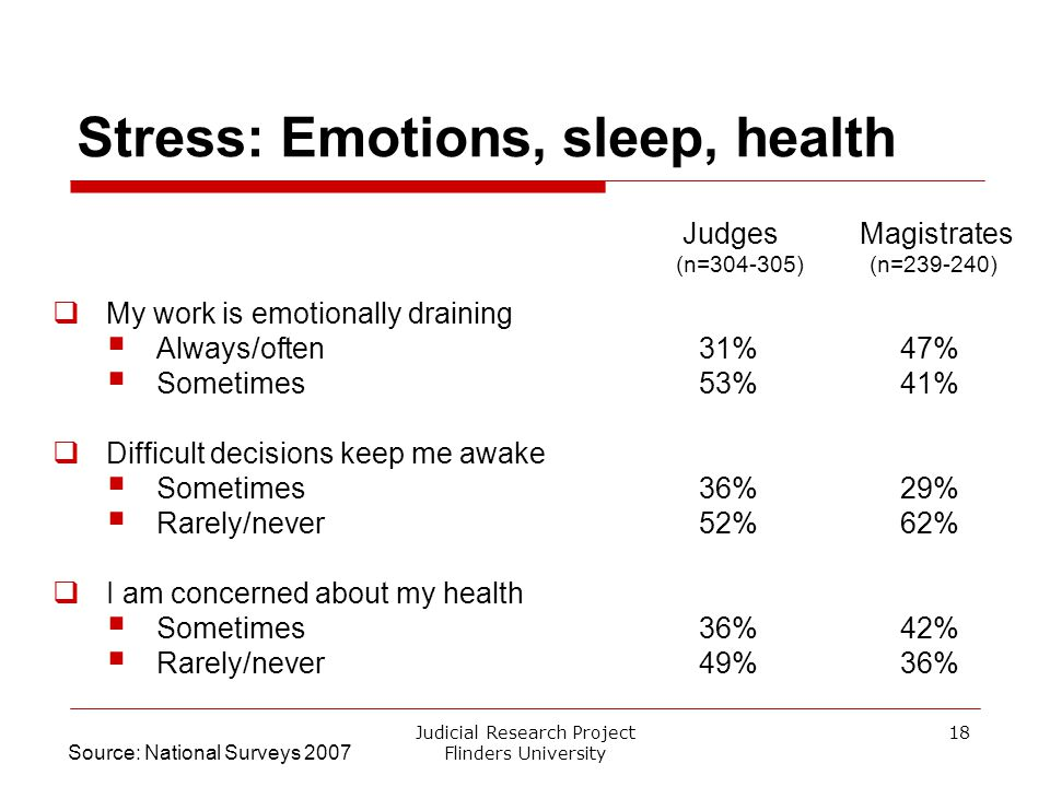 Judicial Research Project Flinders University 18 Stress: Emotions, sleep, health Judges Magistrates (n=304-305) (n=239-240)  My work is emotionally d