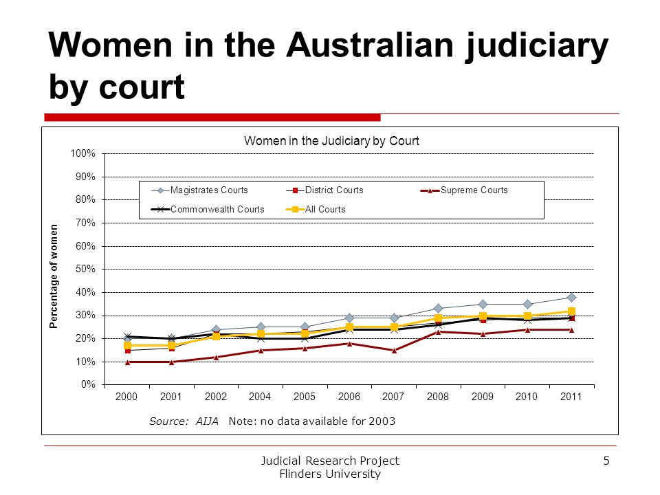 The decision to become a judge/magistrate  Kind of work92%  Intellectual challenge85%  Job security69%  Value to society68%  Diversity of work65% Judicial Research Project Flinders University 6 Whole Judiciary (n = 540-549) Source: National Surveys 2007