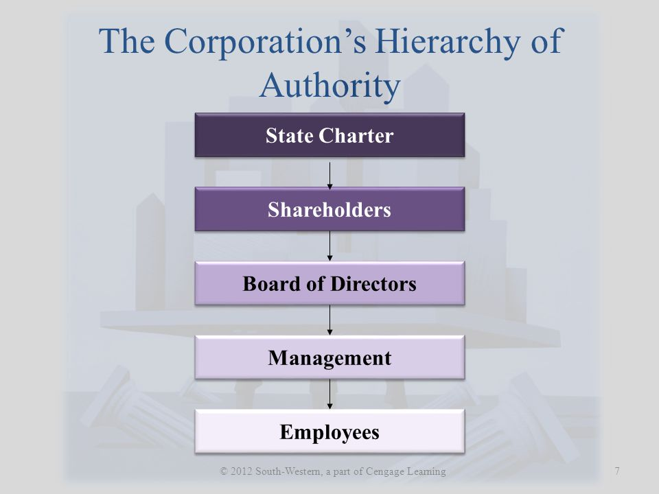 The Corporation's Hierarchy of Authority 7 © 2012 South-Western, a part of Cengage Learning State Charter Shareholders Board of Directors Management Employees