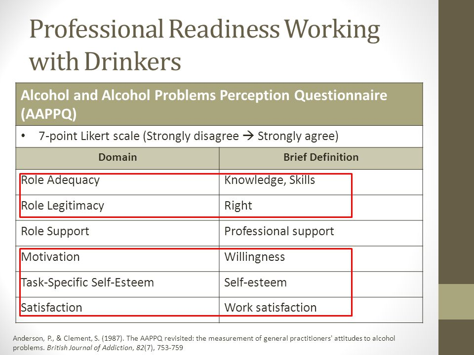 Professional Readiness Working with Drinkers Alcohol and Alcohol Problems Perception Questionnaire (AAPPQ) 7-point Likert scale (Strongly disagree  S