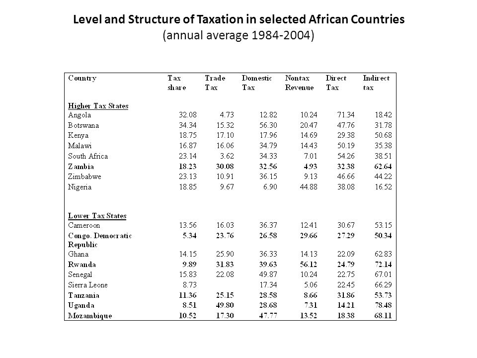 Level and Structure of Taxation in selected African Countries (annual average 1984-2004)