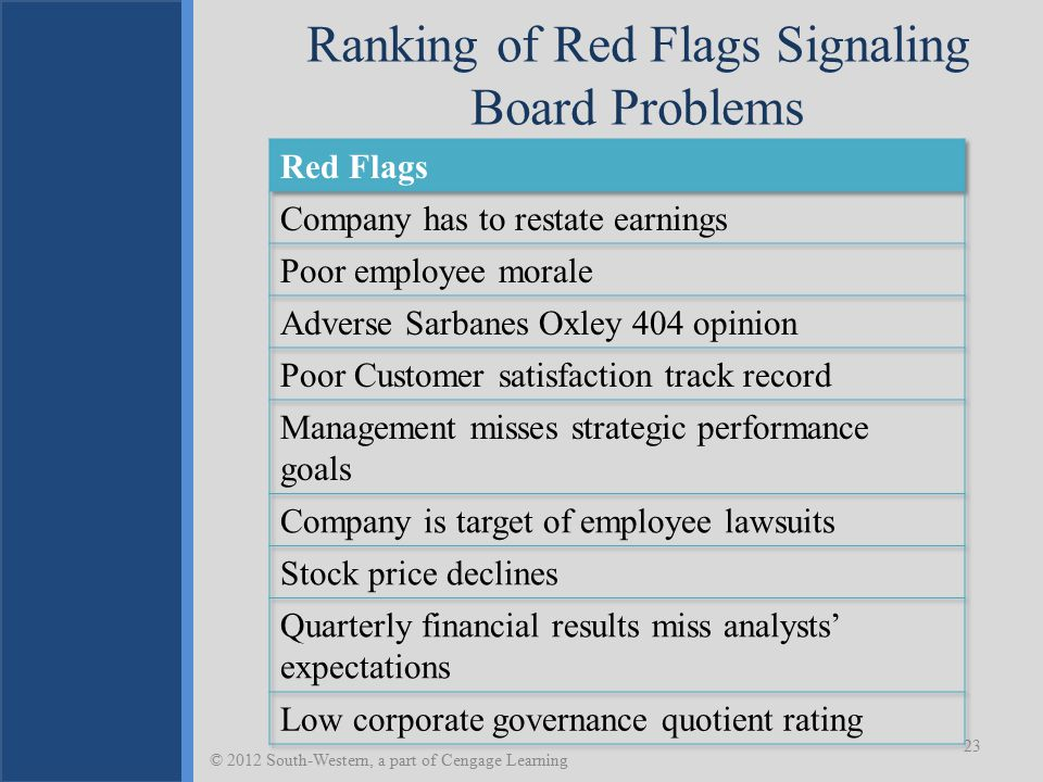 Ranking of Red Flags Signaling Board Problems 23 © 2012 South-Western, a part of Cengage Learning