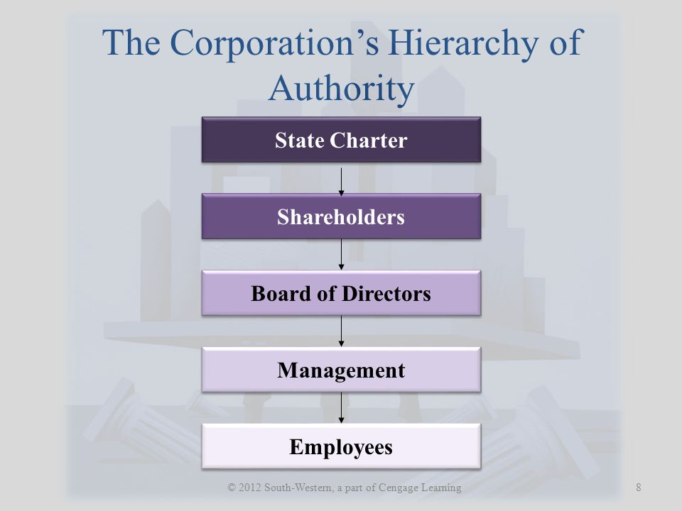 The Corporation's Hierarchy of Authority 8 © 2012 South-Western, a part of Cengage Learning State Charter Shareholders Board of Directors Management Employees