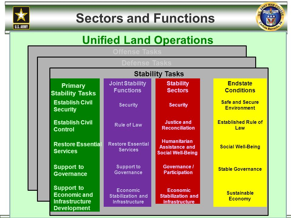 Unified Land Operations Offense Tasks Defense Tasks Stability Tasks Endstate Conditions Joint Stability Functions Stability Sectors Establish Civil Co