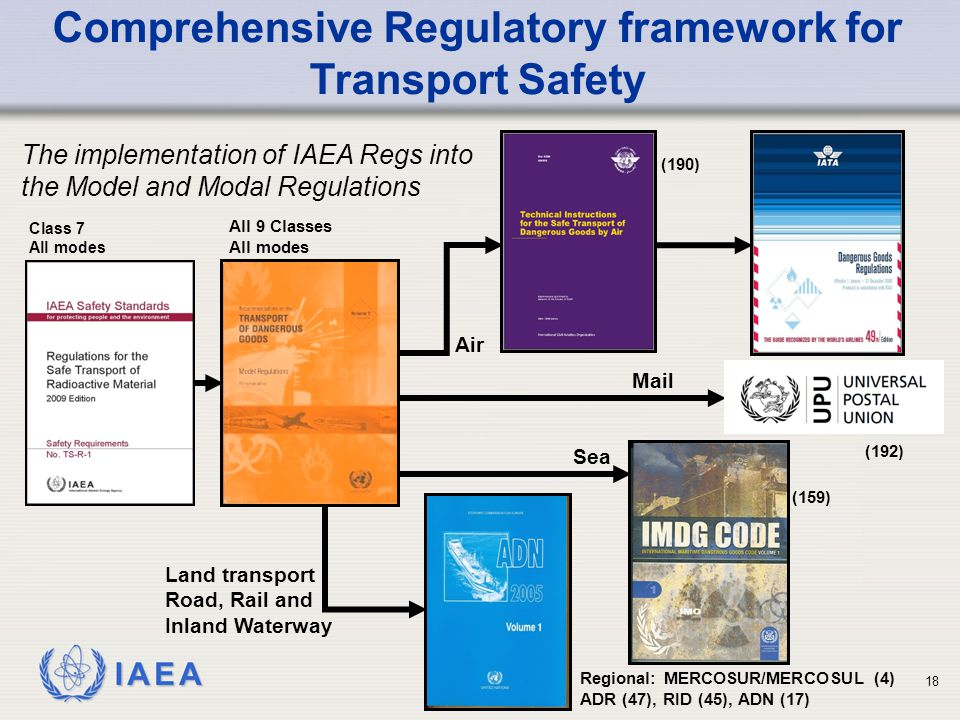 IAEA 18 Comprehensive Regulatory framework for Transport Safety Land transport Road, Rail and Inland Waterway Air Sea All 9 Classes All modes Class 7 All modes The implementation of IAEA Regs into the Model and Modal Regulations Regional: MERCOSUR/MERCOSUL (4) ADR (47), RID (45), ADN (17) Mail (159) (190) (192)