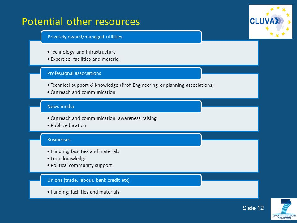 Slide 12 Potential other resources Technology and infrastructure Expertise, facilities and material Privately owned/managed utilities Technical suppor