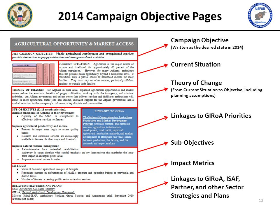 Sub-Objectives Impact Metrics Linkages to GIRoA Priorities Campaign Objective (Written as the desired state in 2014) Linkages to GIRoA, ISAF, Partner,