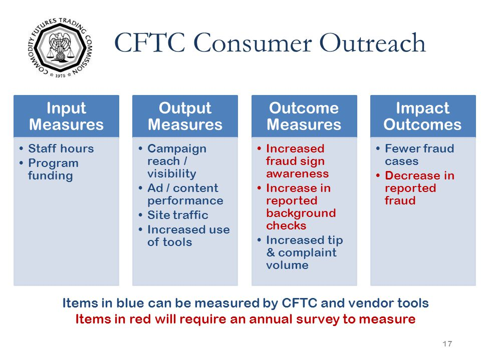 17 CFTC Consumer Outreach Input Measures Staff hours Program funding Output Measures Campaign reach / visibility Ad / content performance Site traffic Increased use of tools Outcome Measures Increased fraud sign awareness Increase in reported background checks Increased tip & complaint volume Impact Outcomes Fewer fraud cases Decrease in reported fraud Items in blue can be measured by CFTC and vendor tools Items in red will require an annual survey to measure