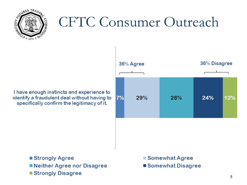 8 36% Agree CFTC Consumer Outreach 36% Disagree