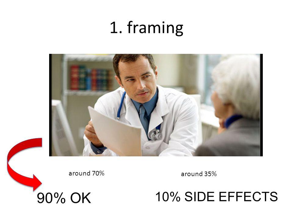 1. framing 90% OK 10% SIDE EFFECTS around 70% around 35%