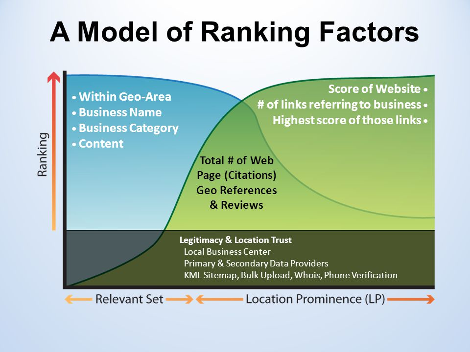Within Geo-Area Business Name Business Category Content Score of Website # of links referring to business Highest score of those links Legitimacy & Location Trust Local Business Center Primary & Secondary Data Providers KML Sitemap, Bulk Upload, Whois, Phone Verification Total # of Web Page (Citations) Geo References & Reviews A Model of Ranking Factors