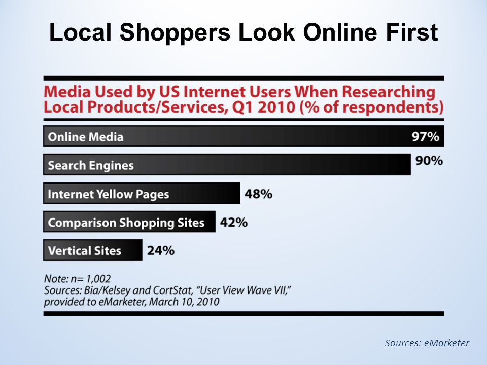 Local Shoppers Look Online First Sources: eMarketer