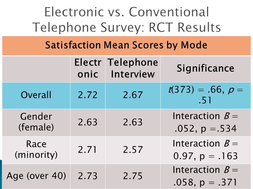 Satisfaction Mean Scores by Mode Electr onic Telephone Interview Significance Overall2.722.67 t(373) =.66, p =.51 Gender (female) 2.63 Interaction B =.052, p =.534 Race (minority) 2.712.57 Interaction B = 0.97, p =.163 Age (over 40) 2.732.75 Interaction B =.058, p =.371