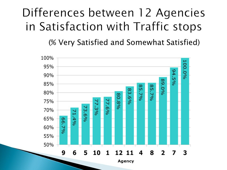 (% Very Satisfied and Somewhat Satisfied) Agency