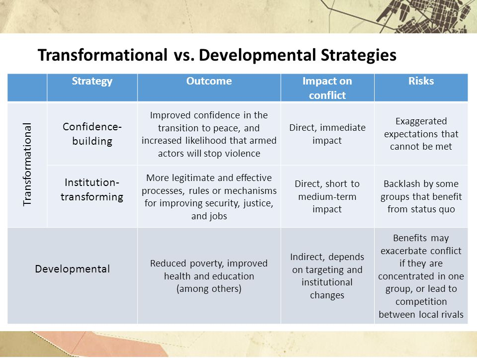 Transformational vs. Developmental Strategies StrategyOutcomeImpact on conflict Risks Transformational Confidence- building Improved confidence in the