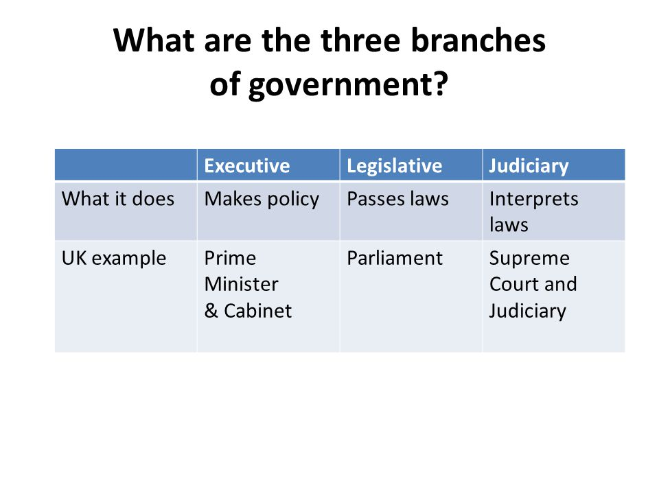 Executive (President & Cabinet) Legislative (Congress) Checks and balances What is the separation of powers.