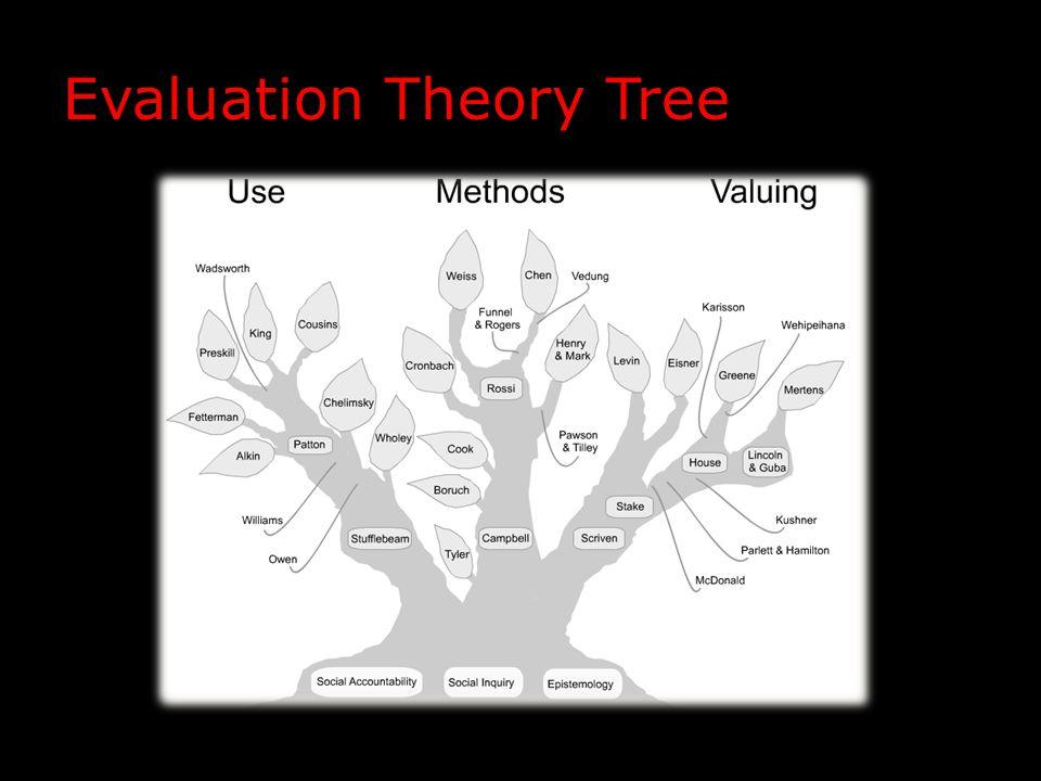 Evaluation Theory Tree