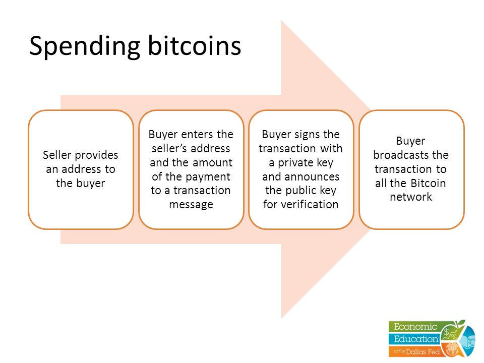 Spending bitcoins Seller provides an address to the buyer Buyer enters the seller's address and the amount of the payment to a transaction message Buyer signs the transaction with a private key and announces the public key for verification Buyer broadcasts the transaction to all the Bitcoin network
