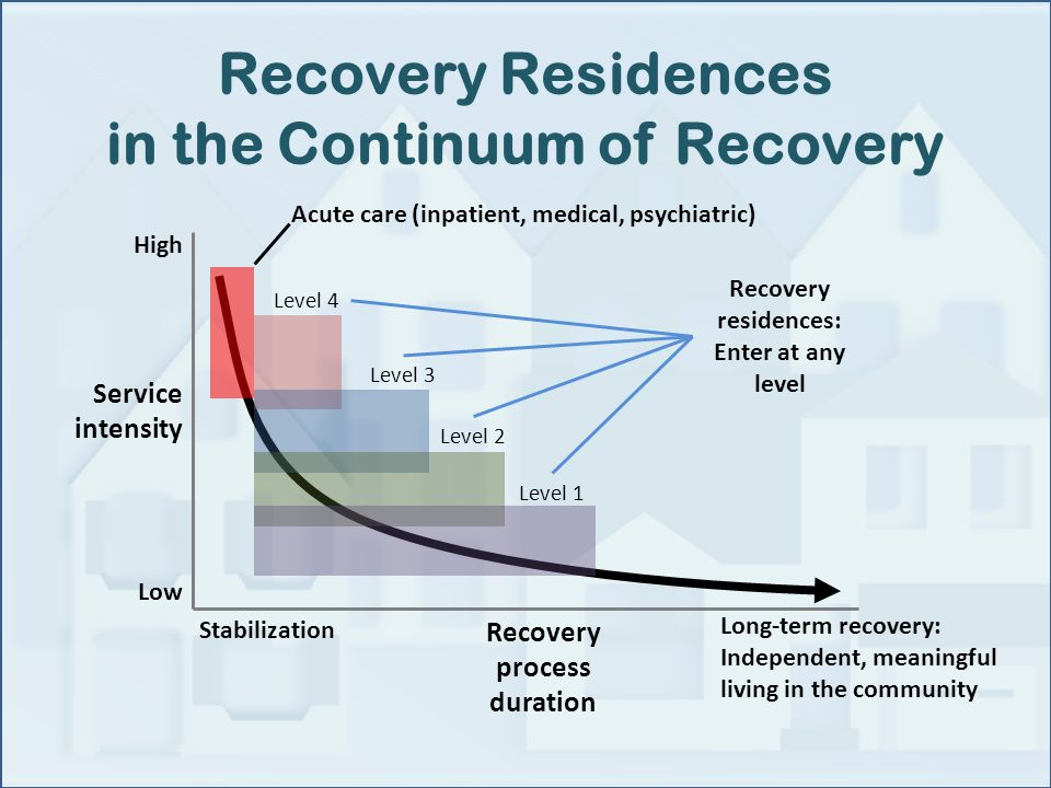 Recovery Residences in the Continuum of Recovery Long-term recovery: Independent, meaningful living in the community Service intensity Recovery process duration High Low Stabilization Acute care (inpatient, medical, psychiatric) Level 4 Level 3 Level 2 Level 1 Recovery residences: Enter at any level