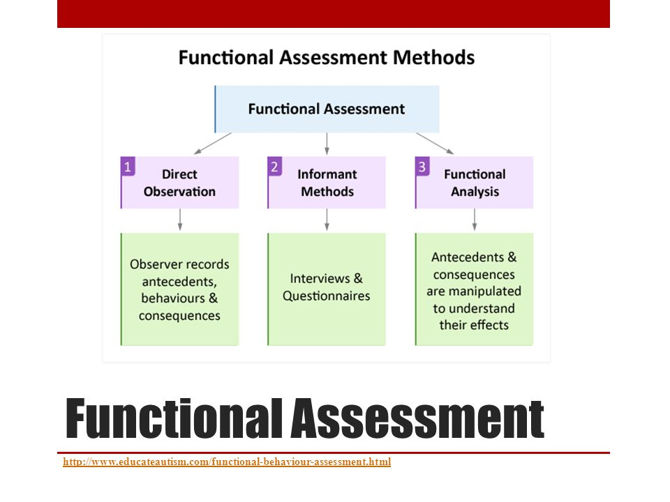 Functional Assessment http://www.educateautism.com/functional-behaviour-assessment.html