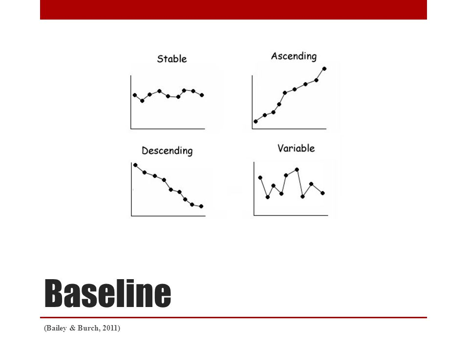 Baseline (Bailey & Burch, 2011)