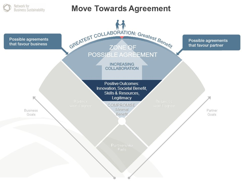 COMPROMISE: Minimal Benefit Positive Outcomes: Innovation, Societal Benefit, Skills & Resources, Legitimacy Partner Goals Business Goals ZONE OF POSSIBLE AGREEMENT COMPROMISE: Minimal Benefit Move Towards Agreement