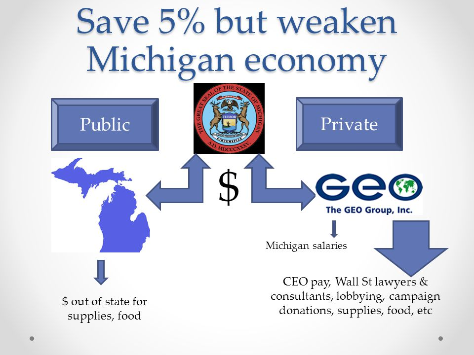 Save 5% but weaken Michigan economy Public Private $ $ out of state for supplies, food Michigan salaries CEO pay, Wall St lawyers & consultants, lobby