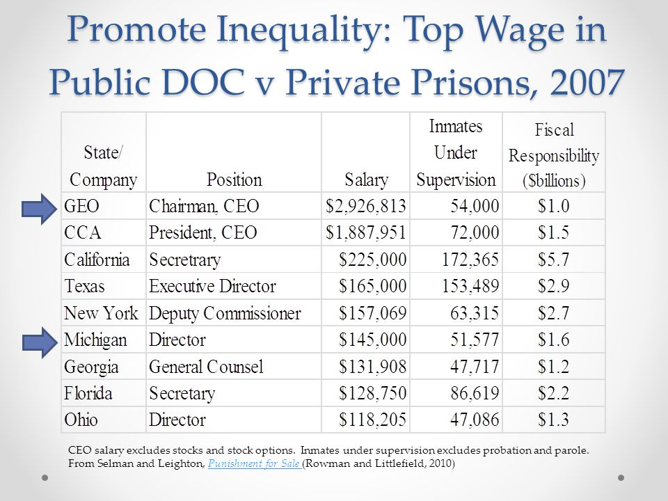 Promote Inequality: Top Wage in Public DOC v Private Prisons, 2007 CEO salary excludes stocks and stock options.