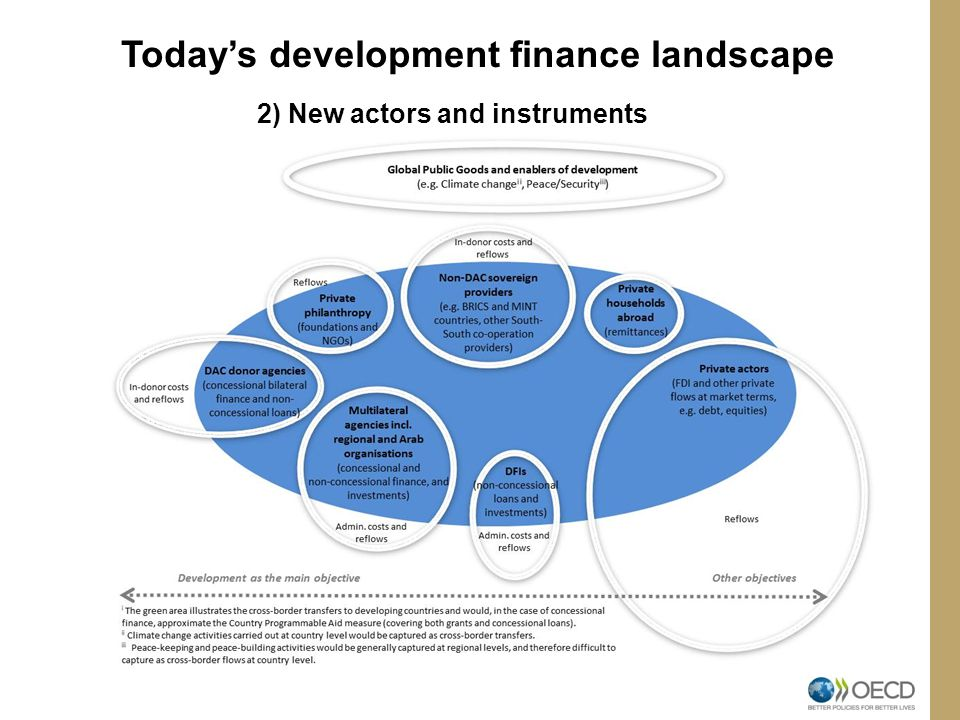 Today's development finance landscape 3) Recipients: reliance on ODA varies across developing countries and those most in need are starting to receive less Composition of external finance in LDCs and other countries, 2012 ODA growth in LDCs and other countries, 2000-12