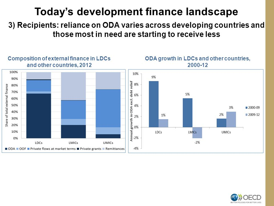 Today's development finance landscape 3) Recipients: reliance on ODA varies across developing countries and those most in need are starting to receive