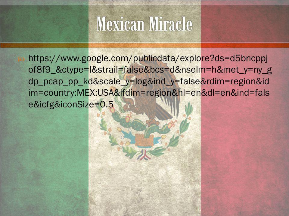  https://www.google.com/publicdata/explore ds=d5bncppj of8f9_&ctype=l&strail=false&bcs=d&nselm=h&met_y=ny_g dp_pcap_pp_kd&scale_y=log&ind_y=false&rdim=region&id im=country:MEX:USA&ifdim=region&hl=en&dl=en&ind=fals e&icfg&iconSize=0.5