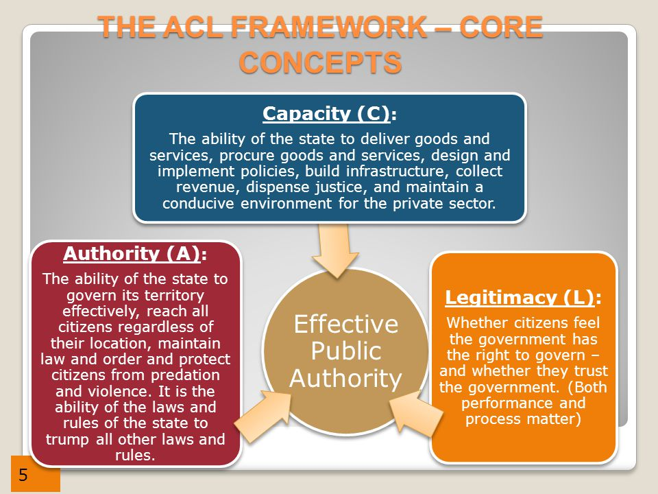 5 THE ACL FRAMEWORK – CORE CONCEPTS Effective Public Authority Authority (A) : The ability of the state to govern its territory effectively, reach all citizens regardless of their location, maintain law and order and protect citizens from predation and violence.