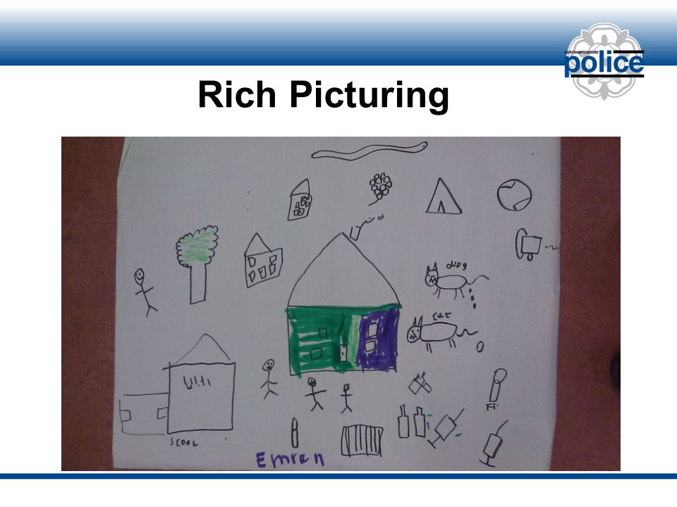 Rich Picturing