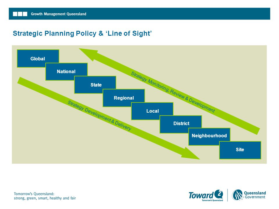 Strategic Planning Policy & 'Line of Sight' Global National State Regional Local District Neighbourhood Site Strategy Development & Delivery Strategy Monitoring, Review & Development