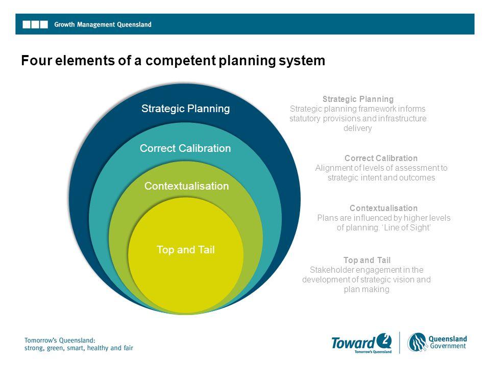 1.Strategic planning...