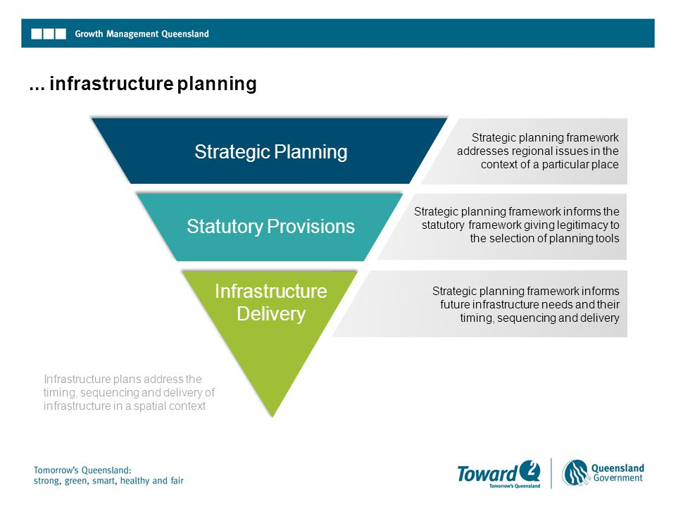 ... infrastructure planning Statutory Provisions Strategic Planning Infrastructure Delivery Strategic planning framework addresses regional issues in