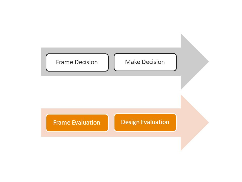 Four evaluation tasks in FRAMING Identify primary intended users Decide purpose(s) (intended uses) Specify key evaluation questions Determine what 'success' looks like