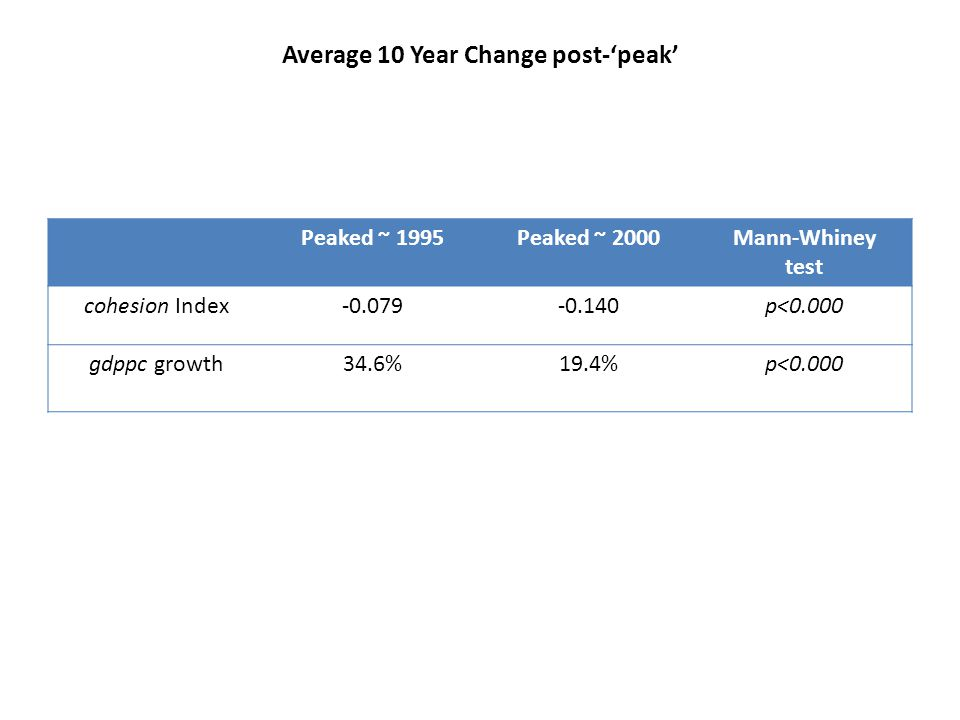 Average 10 Year Change post-'peak' Peaked ~ 1995Peaked ~ 2000Mann-Whiney test cohesion Index-0.079-0.140p<0.000 gdppc growth34.6%19.4%p<0.000