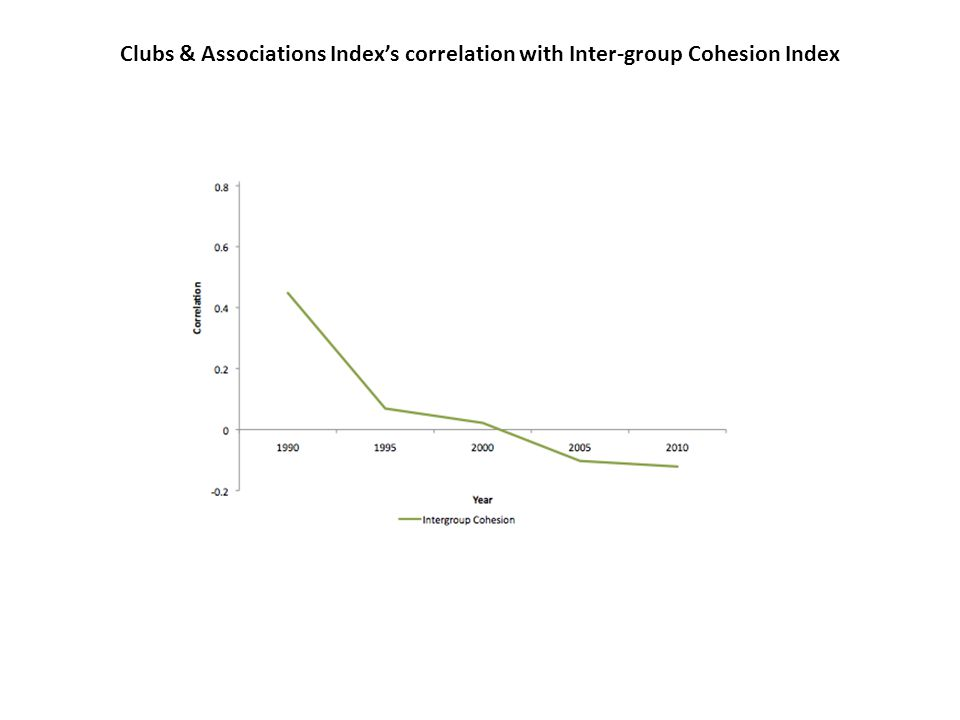 Clubs & Associations Index's correlation with Inter-group Cohesion Index