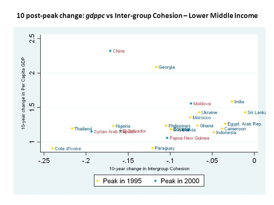 10 post-peak change: gdppc vs Inter-group Cohesion – Lower Middle Income