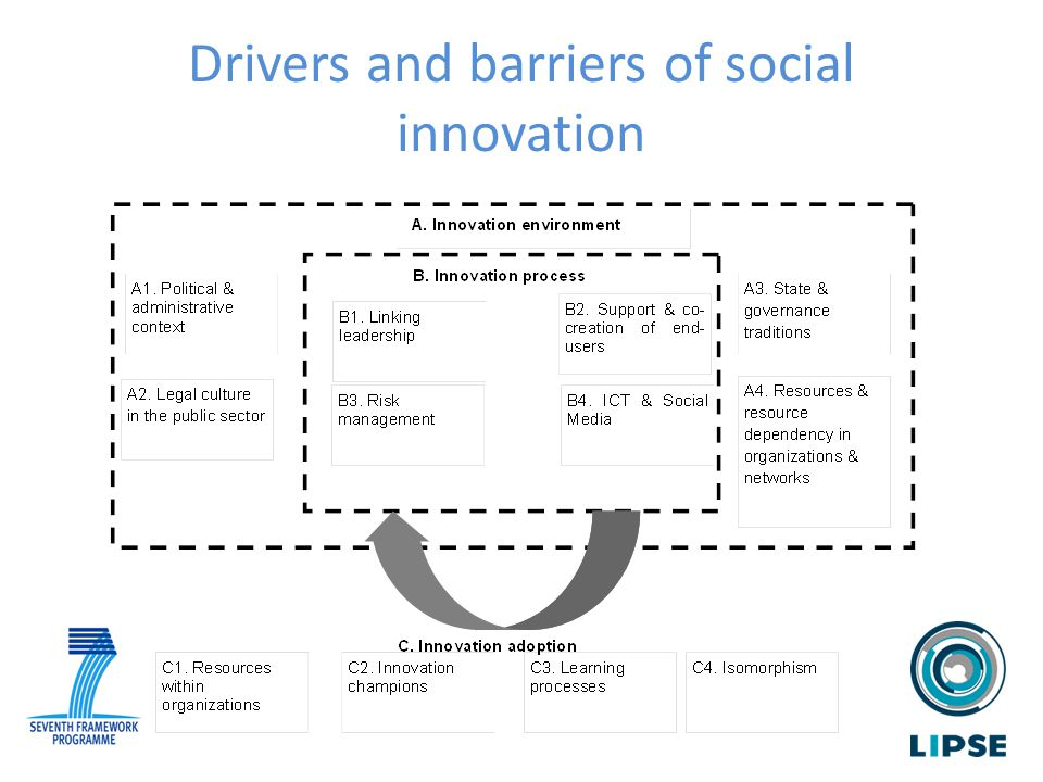 Drivers and barriers of social innovation