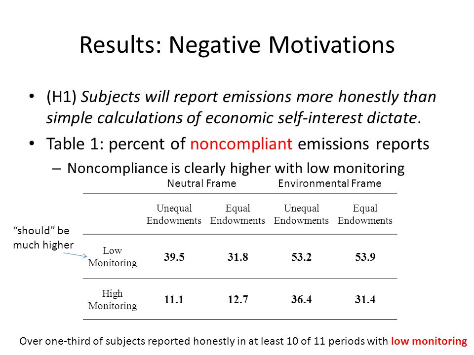 Results: Negative Motivations (H1) Subjects will report emissions more honestly than simple calculations of economic self-interest dictate.