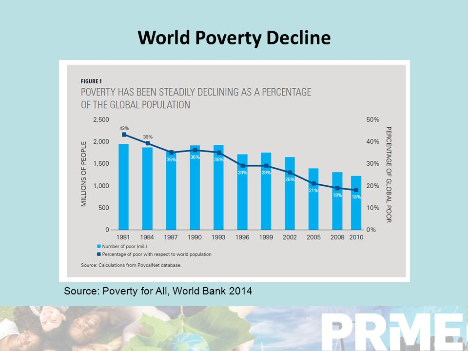 World Poverty Decline Source: Poverty for All, World Bank 2014