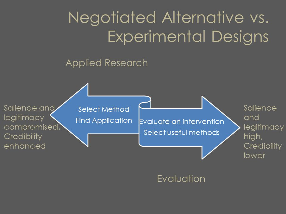 Negotiated Alternative vs. Experimental Designs Select Method Find Application Evaluate an intervention Select useful methods Applied Research Evaluat