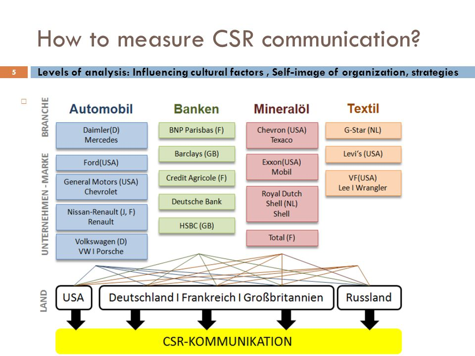 How to measure CSR communication.